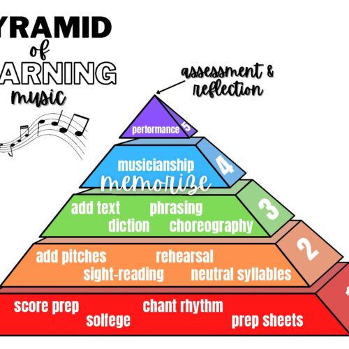 Pyramid of Learning Music Poster