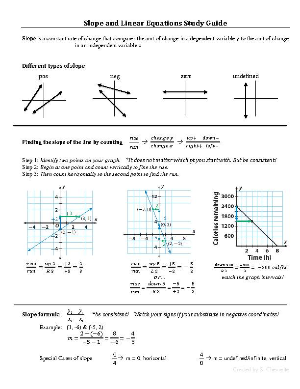 Slope, Slope-Intercept Form, and Linear Equations Study Guide!